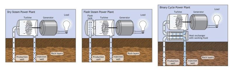 energy-renewable-geothermal-plant-designs-diagrams